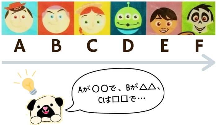 ピクサーキャラクターの名前当てクイズ・解答方法